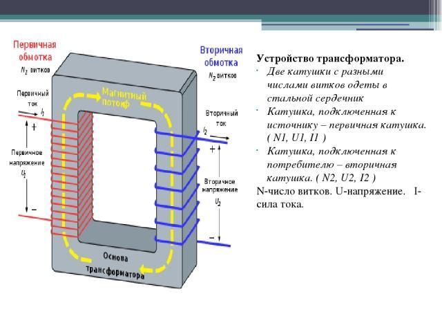 Устройство трансформатора. Две катушки с разными числами витков одеты в стальной сердечник Катушка, подключенная к источнику – первичная катушка. ( N1, U1, I1 ) Катушка, подключенная к потребителю – вторичная катушка. ( N2, U2, I2 ) N-число витков. …