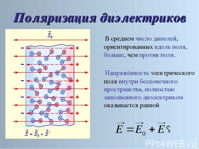 Поляризация диэлектриков Напряжённость электрического поля внутри бесконечного пространства, полностью заполненного диэлектриком оказывается равной В среднем число диполей, ориентированных вдоль поля, больше, чем против поля.