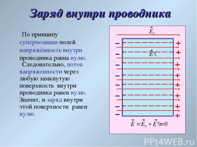 Заряд внутри проводника По принципу суперпозиции полей напряжённость внутри проводника равна нулю. Следовательно, поток напряженности через любую замкнутую поверхность внутри проводника равен нулю. Значит, и заряд внутри этой поверхности равен нулю.