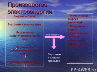 Производство электроэнергии Линия передачи Внутренняя энергия проводов
