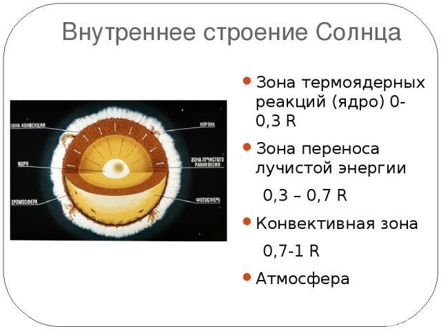 Внутреннее строение Солнца Зона термоядерных реакций (ядро) 0-0,3 R Зона переноса лучистой энергии 0,3 – 0,7 R Конвективная зона 0,7-1 R Атмосфера