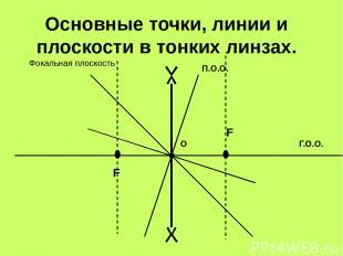 Основные точки, линии и плоскости в тонких линзах. О Г.О.О. П.О.О. F F Фокальная