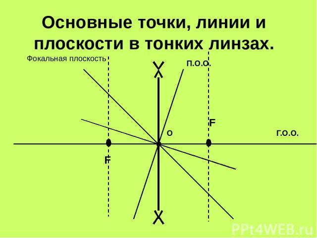 Основные точки, линии и плоскости в тонких линзах. О Г.О.О. П.О.О. F F Фокальная плоскость