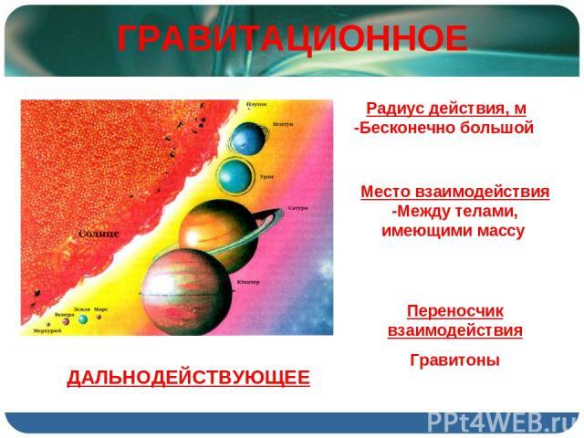 ГРАВИТАЦИОННОЕ Радиус действия, м -Бесконечно большой Место взаимодействия -Между телами, имеющими массу Переносчик взаимодействия Гравитоны ДАЛЬНОДЕЙСТВУЮЩЕЕ