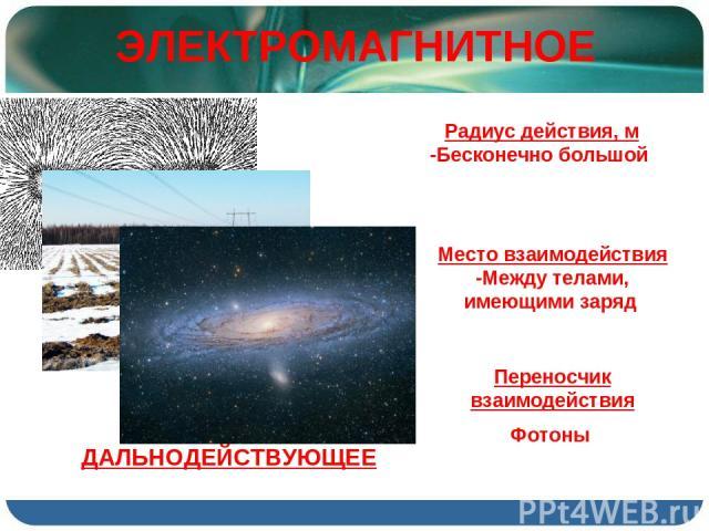 ЭЛЕКТРОМАГНИТНОЕ Радиус действия, м -Бесконечно большой Место взаимодействия -Между телами, имеющими заряд Переносчик взаимодействия Фотоны ДАЛЬНОДЕЙСТВУЮЩЕЕ
