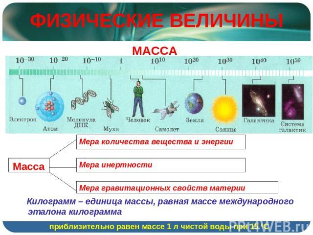 ФИЗИЧЕСКИЕ ВЕЛИЧИНЫ МАССА Килограмм – единица массы, равная массе международного эталона килограмма приблизительно равен массе 1 л чистой воды при 15 0С