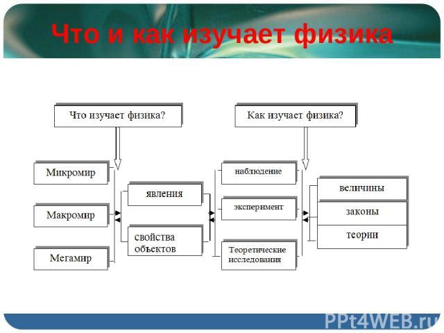 Что и как изучает физика