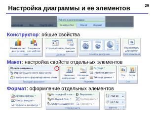* Настройка диаграммы и ее элементов Конструктор: общие свойства Макет: настройк