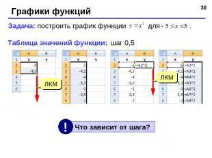* Графики функций Задача: построить график функции для . Таблица значений функци