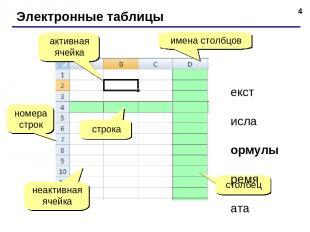 * Электронные таблицы номера строк строка столбец имена столбцов активная ячейка