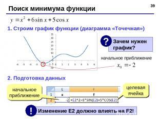 * Поиск минимума функции 1. Строим график функции (диаграмма «Точечная») 2. Подг