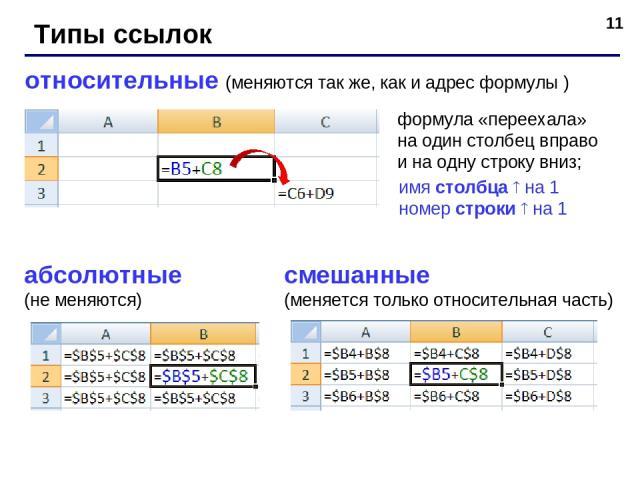 * Типы ссылок относительные (меняются так же, как и адрес формулы ) формула «переехала» на один столбец вправо и на одну строку вниз; абсолютные (не меняются) смешанные (меняется только относительная часть) имя столбца на 1 номер строки на 1