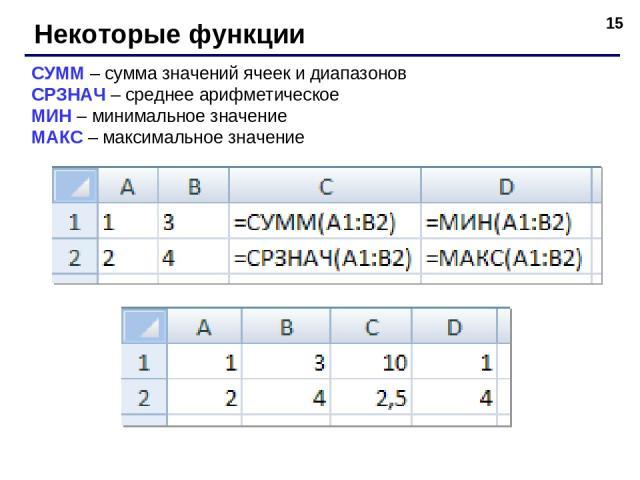 * Некоторые функции СУММ – сумма значений ячеек и диапазонов СРЗНАЧ – среднее арифметическое МИН – минимальное значение МАКС – максимальное значение
