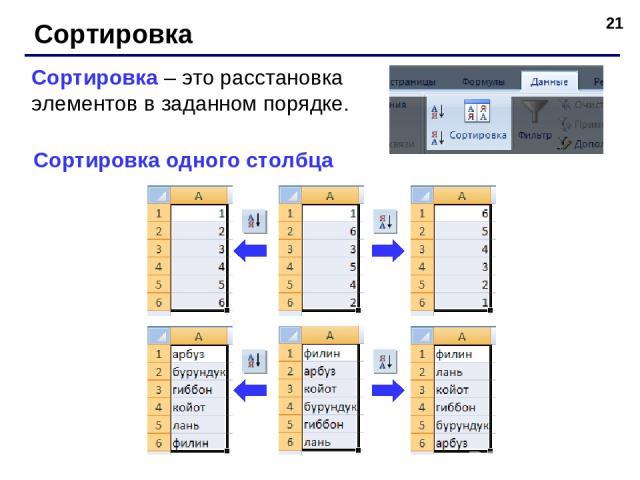 * Сортировка Сортировка – это расстановка элементов в заданном порядке. Сортировка одного столбца
