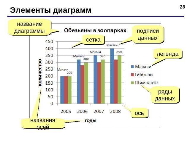 * Элементы диаграмм название диаграммы легенда ряды данных ось сетка подписи данных
