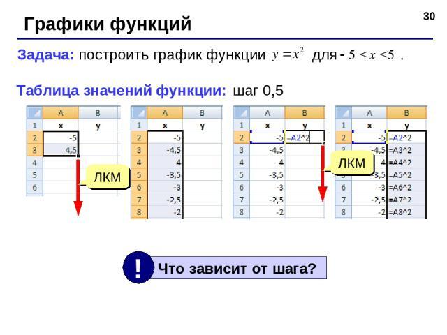 * Графики функций Задача: построить график функции для . Таблица значений функции: шаг 0,5 ЛКМ ЛКМ