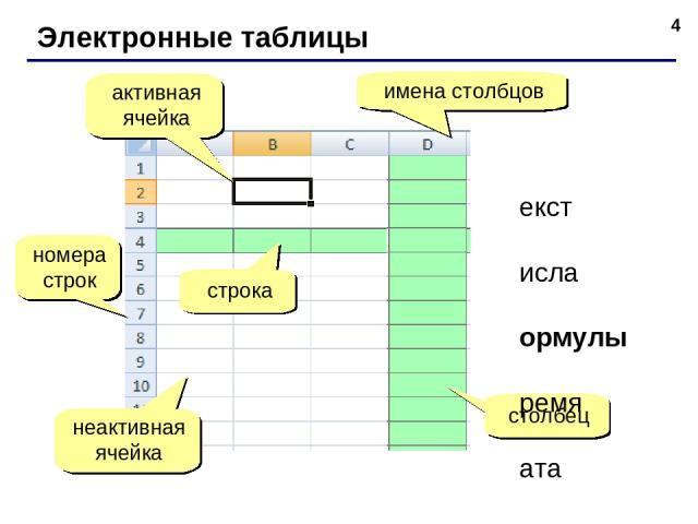 * Электронные таблицы номера строк строка столбец имена столбцов активная ячейка неактивная ячейка текст числа формулы время дата