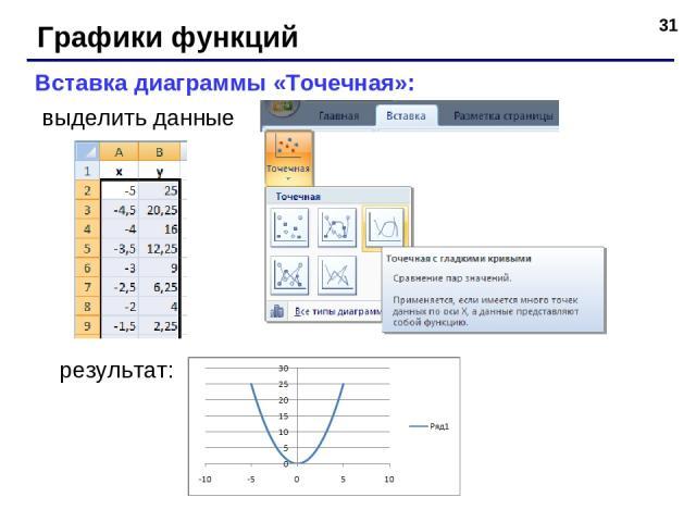 * Графики функций Вставка диаграммы «Точечная»: выделить данные результат: