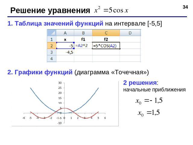 * Решение уравнения 1. Таблица значений функций на интервале [-5,5] 2. Графики функций (диаграмма «Точечная») 2 решения: начальные приближения