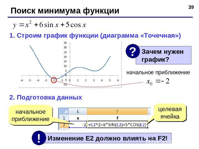 * Поиск минимума функции 1. Строим график функции (диаграмма «Точечная») 2. Подготовка данных начальное приближение начальное приближение целевая ячейка