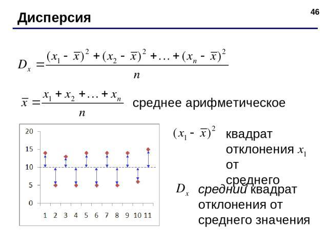 * Дисперсия среднее арифметическое квадрат отклонения от среднего средний квадрат отклонения от среднего значения