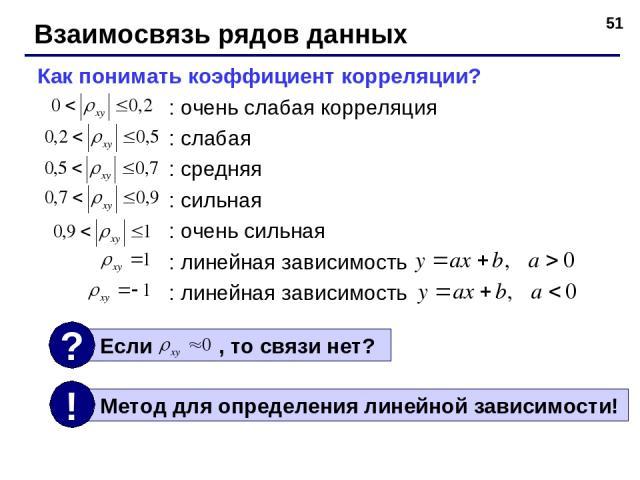 * Взаимосвязь рядов данных Как понимать коэффициент корреляции? : очень слабая корреляция : слабая : средняя : сильная : очень сильная : линейная зависимость : линейная зависимость