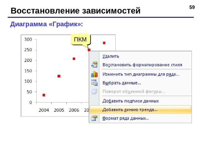 * Восстановление зависимостей Диаграмма «График»: ПКМ