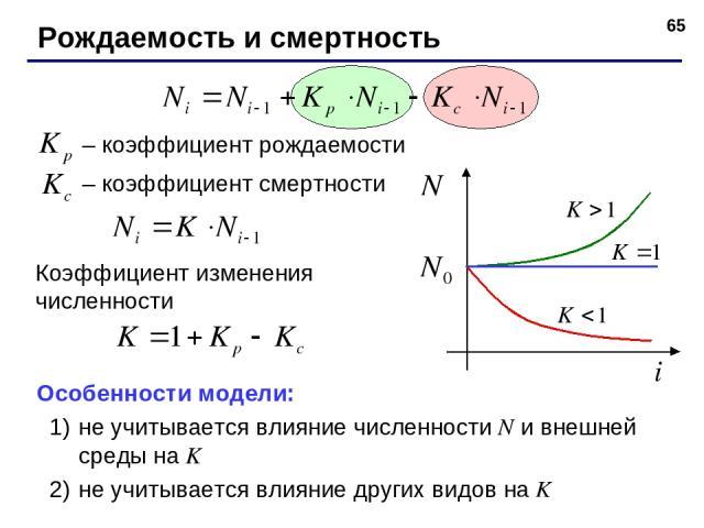 * Рождаемость и смертность – коэффициент рождаемости – коэффициент смертности Особенности модели: не учитывается влияние численности N и внешней среды на K не учитывается влияние других видов на K Коэффициент изменения численности