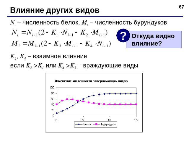 * Влияние других видов Ni – численность белок, Mi – численность бурундуков K2, K4 – взаимное влияние если K2 >K1 или K4 >K3 – враждующие виды