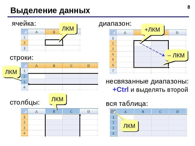 * Выделение данных ячейка: +ЛКМ – ЛКМ диапазон: вся таблица: ЛКМ ЛКМ строки: ЛКМ столбцы: ЛКМ несвязанные диапазоны: +Ctrl и выделять второй