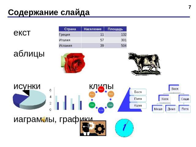 Содержание слайда * текст таблицы рисунки клипы диаграммы, графики звук видеоролики Страна Население Площадь Греция 11 132 Италия 57 301 Испания 39 504
