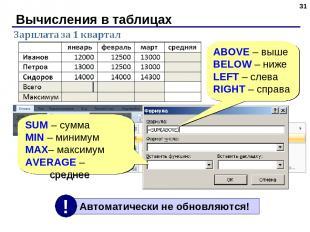 Вычисления в таблицах * SUM – сумма MIN – минимум MAX– максимум AVERAGE – средне