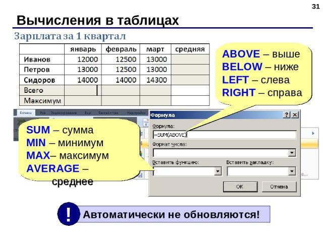 Вычисления в таблицах * SUM – сумма MIN – минимум MAX– максимум AVERAGE – среднее ABOVE – выше BELOW – ниже LEFT – слева RIGHT – справа