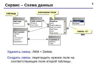 * Сервис – Схема данных таблица ключевое поле связь «1- » Удалить связь: ЛКМ + D