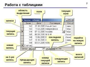 * Работа с таблицами поля записи текущая запись область выделения новая запись н