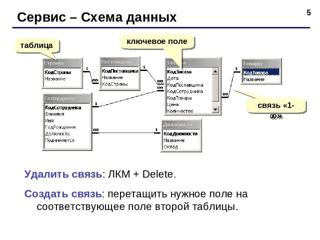 * Сервис – Схема данных таблица ключевое поле связь «1- » Удалить связь: ЛКМ + Delete. Создать связь: перетащить нужное поле на соответствующее поле второй таблицы.
