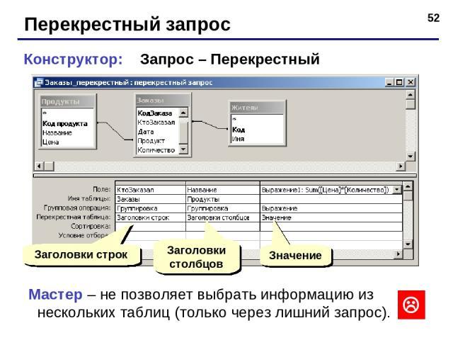 * Перекрестный запрос Конструктор: Запрос – Перекрестный Заголовки строк Заголовки столбцов Значение Мастер – не позволяет выбрать информацию из нескольких таблиц (только через лишний запрос).