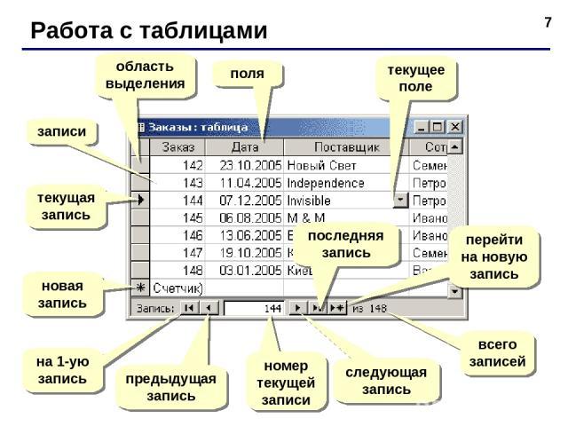 * Работа с таблицами поля записи текущая запись область выделения новая запись на 1-ую запись предыдущая запись номер текущей записи следующая запись последняя запись перейти на новую запись всего записей текущее поле
