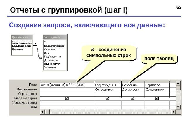 * Отчеты с группировкой (шаг I) Создание запроса, включающего все данные: & - соединение символьных строк поля таблиц