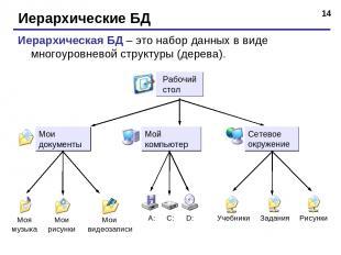 * Иерархические БД Иерархическая БД – это набор данных в виде многоуровневой стр