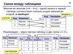 * Связи между таблицами Многие ко многим (« - ») – одной записи в первой таблице