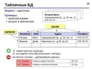 * Табличные БД Модель – картотека Примеры: записная книжка каталог в библиотеке