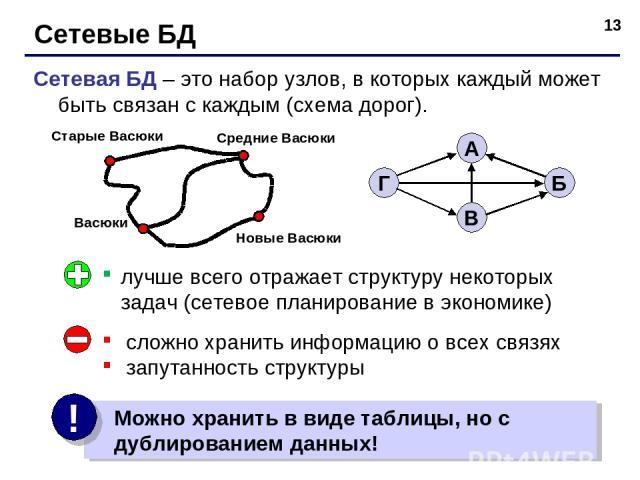 * Сетевые БД Сетевая БД – это набор узлов, в которых каждый может быть связан с каждым (схема дорог). лучше всего отражает структуру некоторых задач (сетевое планирование в экономике) сложно хранить информацию о всех связях запутанность структуры