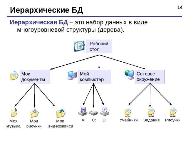 * Иерархические БД Иерархическая БД – это набор данных в виде многоуровневой структуры (дерева).