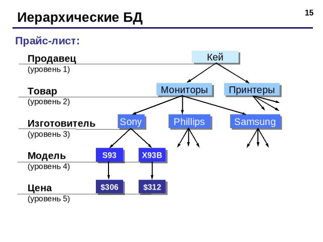 * Иерархические БД Прайс-лист: Продавец (уровень 1) Товар (уровень 2) Модель (уровень 4) Цена (уровень 5) Изготовитель (уровень 3) $306 $312 S93 X93B Sony Phillips Samsung Мониторы Принтеры Кей