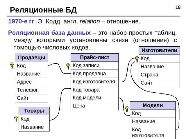 * Реляционные БД 1970-е гг. Э. Кодд, англ. relation – отношение. Реляционная база данных – это набор простых таблиц, между которыми установлены связи (отношения) с помощью числовых кодов. Продавцы Код Название Адрес Телефон Сайт Изготовители Код Наз…