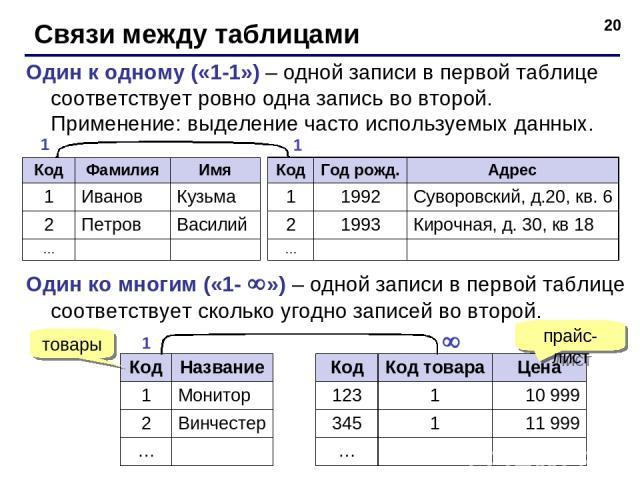 * Связи между таблицами Один к одному («1-1») – одной записи в первой таблице соответствует ровно одна запись во второй. Применение: выделение часто используемых данных. 1 1 Один ко многим («1- ») – одной записи в первой таблице соответствует скольк…
