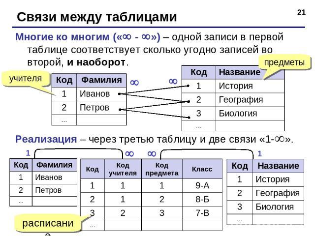* Связи между таблицами Многие ко многим (« - ») – одной записи в первой таблице соответствует сколько угодно записей во второй, и наоборот. Реализация – через третью таблицу и две связи «1- ». расписание учителя предметы 1 1 Код Фамилия 1 Иванов 2 …
