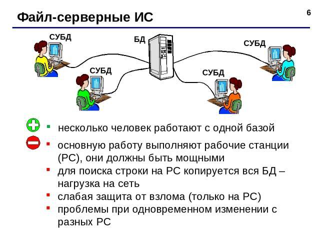 * Файл-серверные ИС несколько человек работают с одной базой основную работу выполняют рабочие станции (РС), они должны быть мощными для поиска строки на РС копируется вся БД – нагрузка на сеть слабая защита от взлома (только на РС) проблемы при одн…