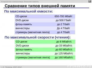 Сравнение типов внешней памяти По максимальной емкости: По максимальной скорости